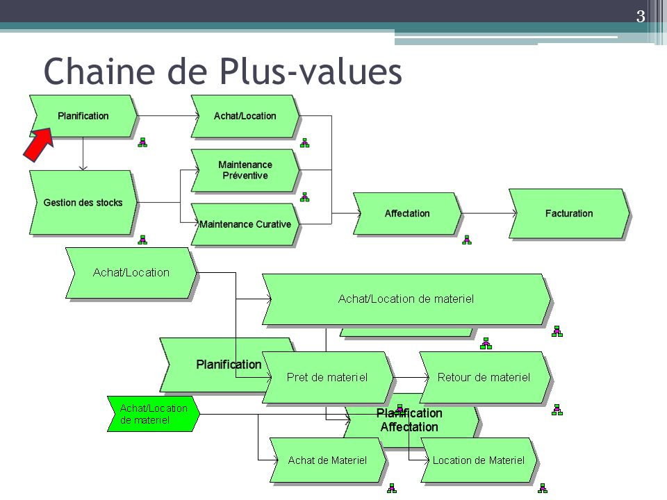 Chaine de Plus-values