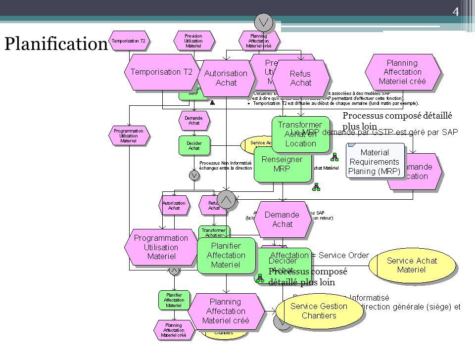 Planification Processus composé détaillé plus loin