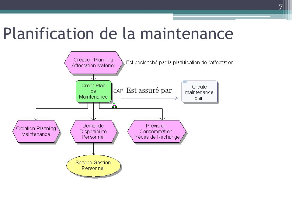 Planification de la maintenance