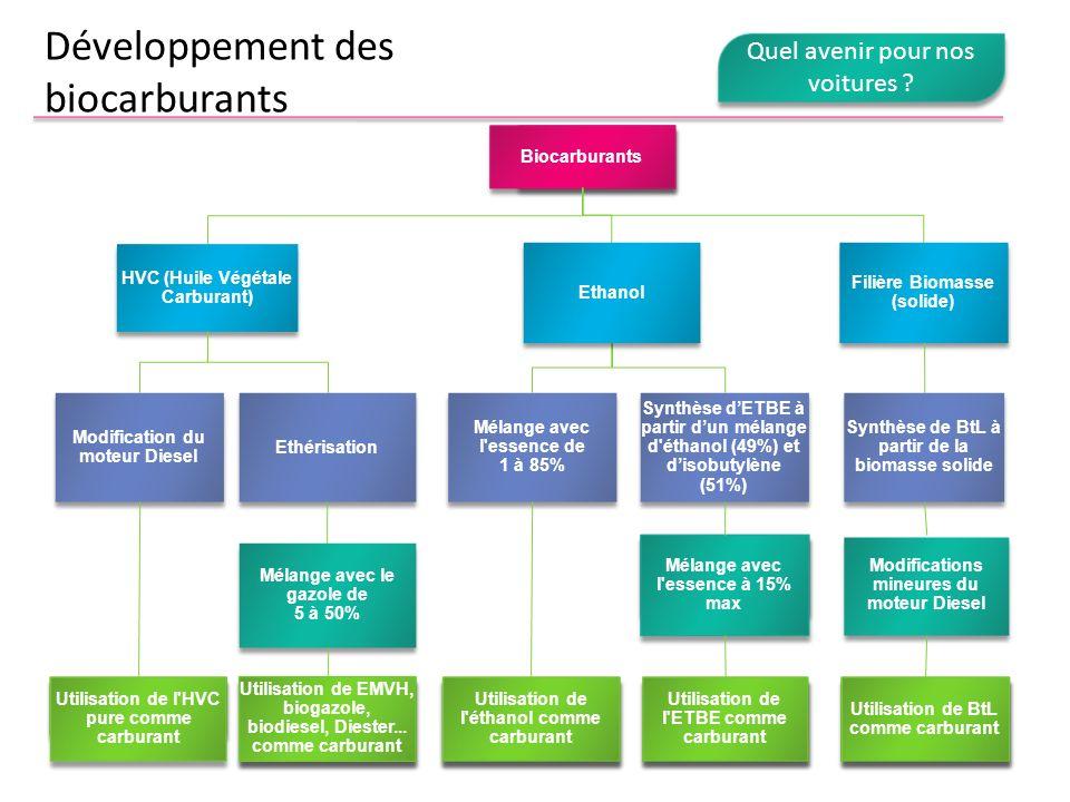 Développement des biocarburants