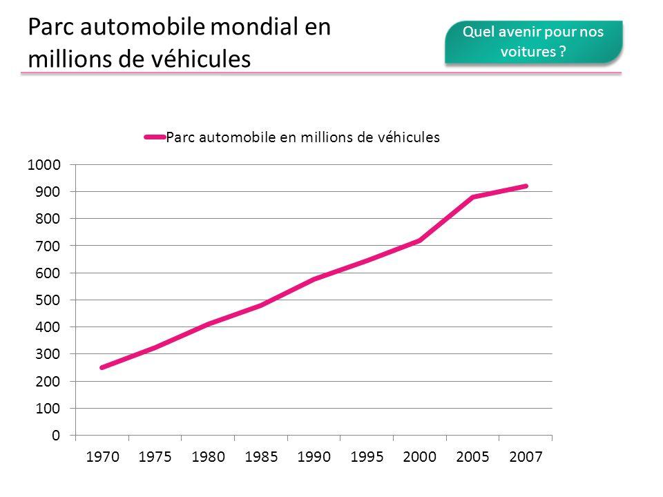 Parc automobile mondial en millions de véhicules