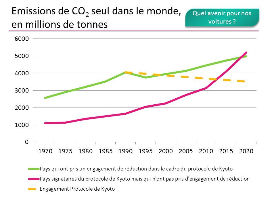 Emissions de CO2 seul dans le monde, en millions de tonnes