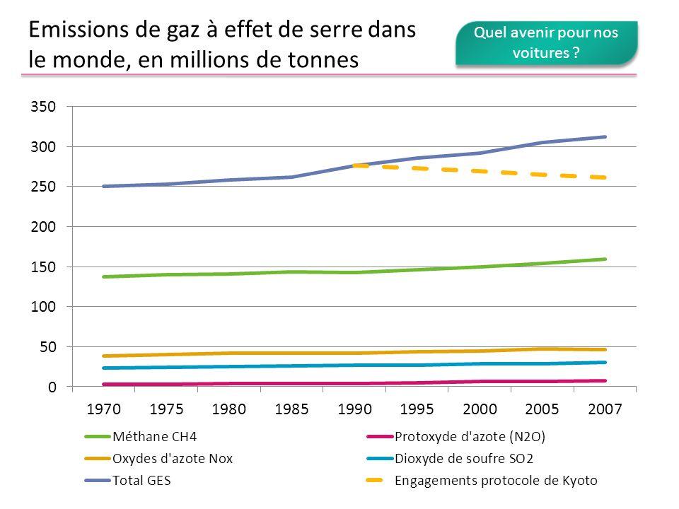 Emissions de gaz à effet de serre dans le monde, en millions de tonnes