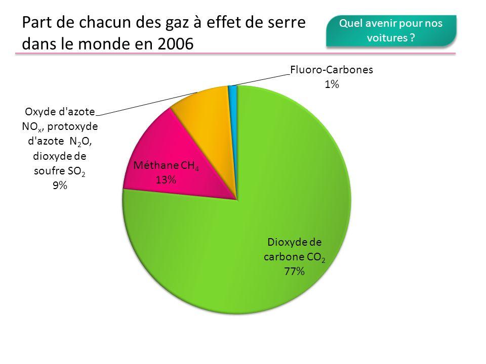 Part de chacun des gaz à effet de serre dans le monde en 2006