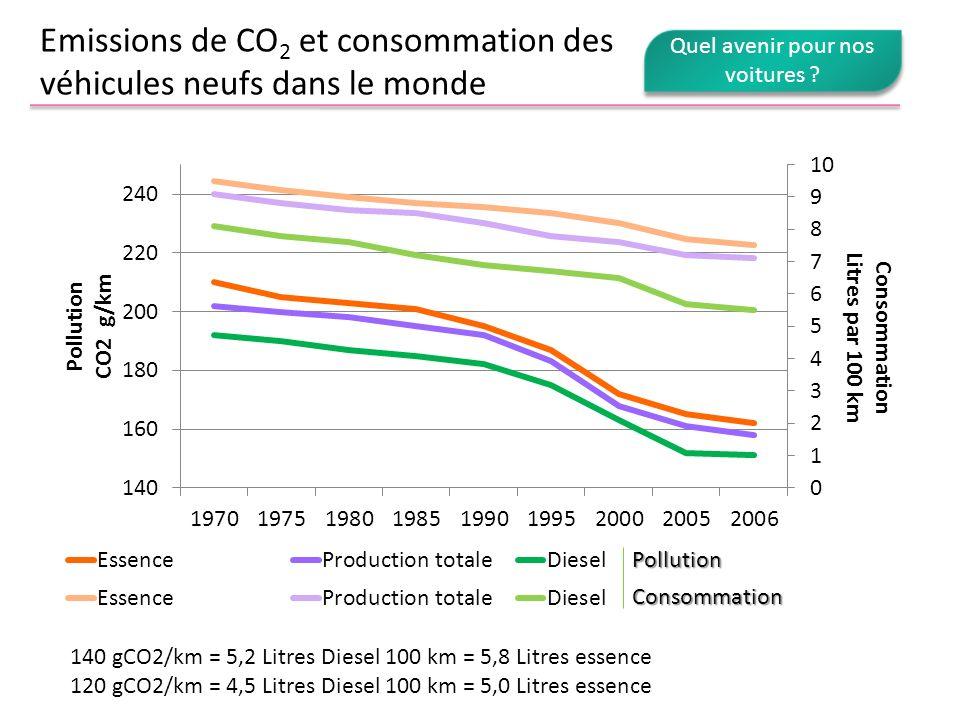 Emissions de CO2 et consommation des véhicules neufs dans le monde