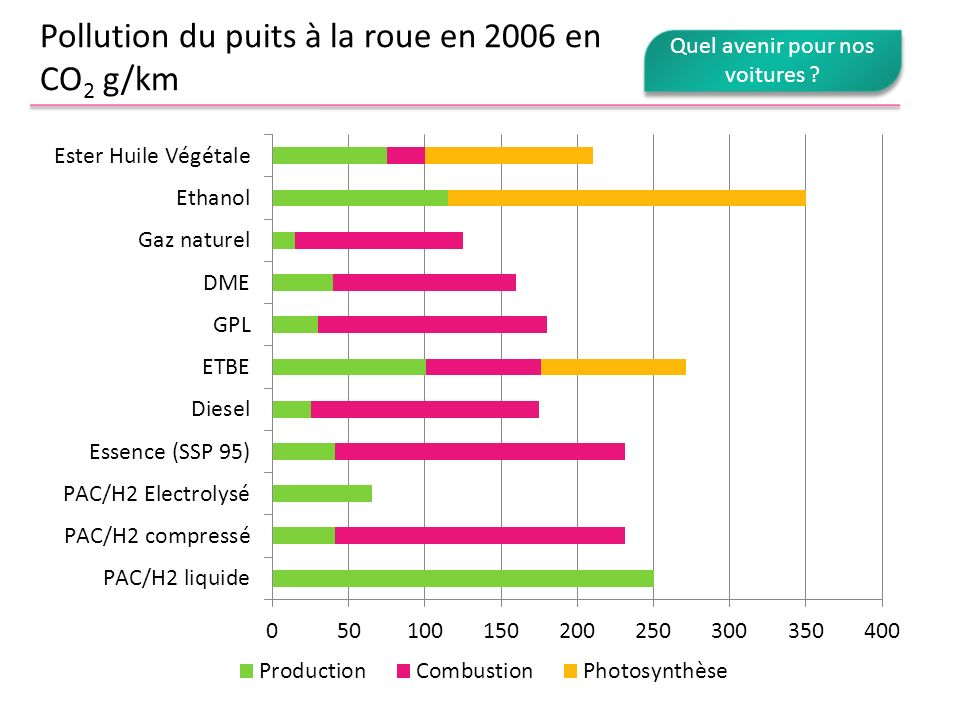 Pollution du puits à la roue en 2006 en CO2 g/km