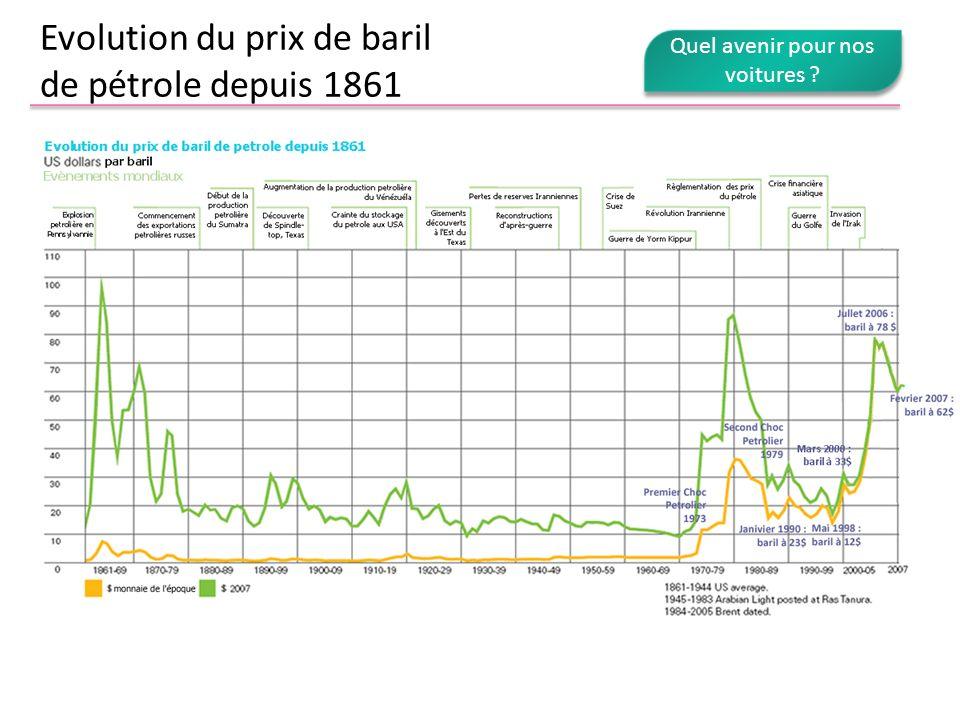 Evolution du prix de baril de pétrole depuis 1861