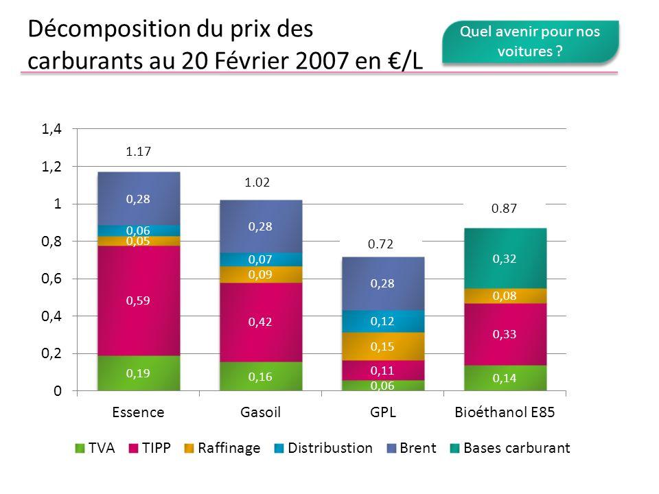Décomposition du prix des carburants au 20 Février 2007 en €/L
