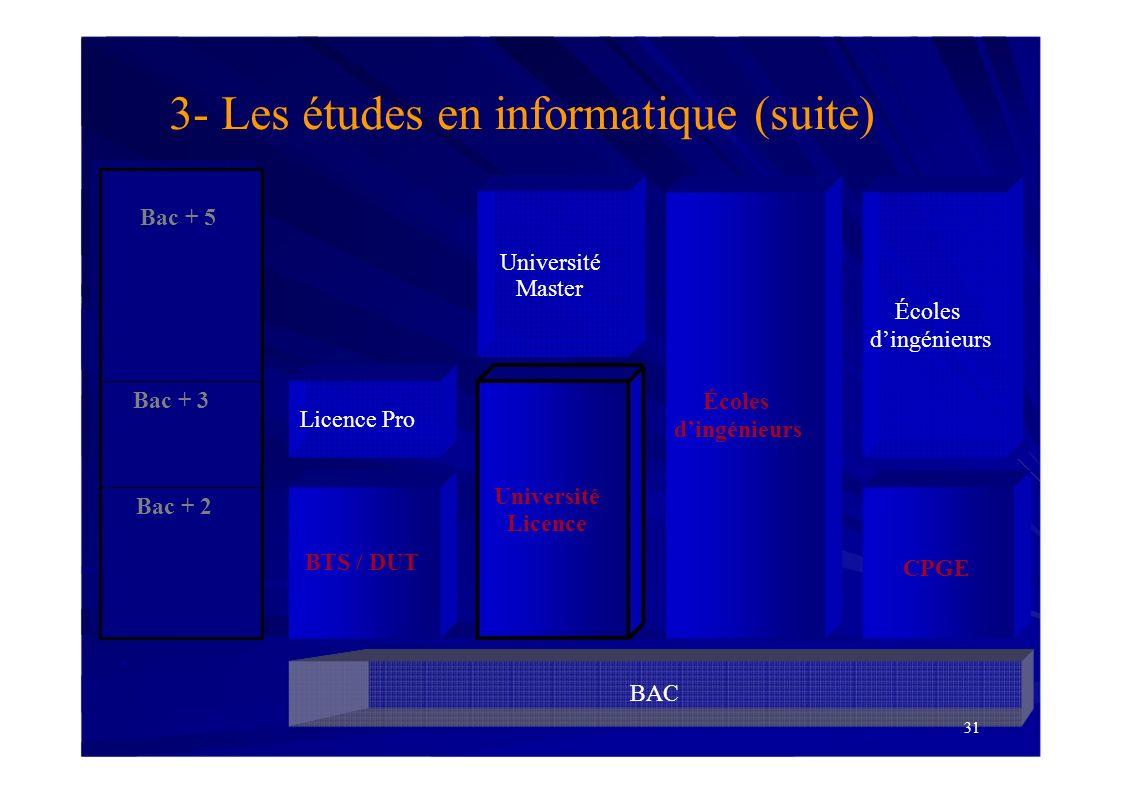 3- Les études en informatique (suite)