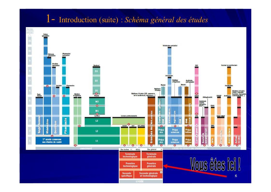 1- Introduction (suite) : Schéma général des études