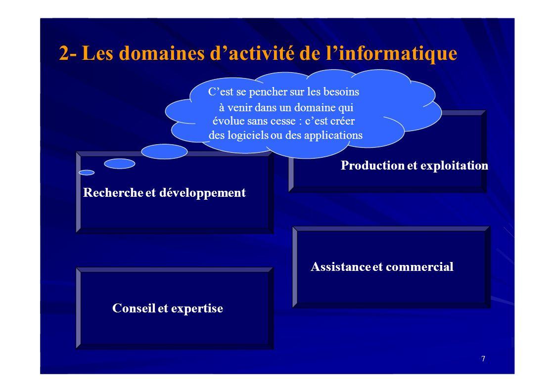 2- Les domaines d'activité de l'informatique