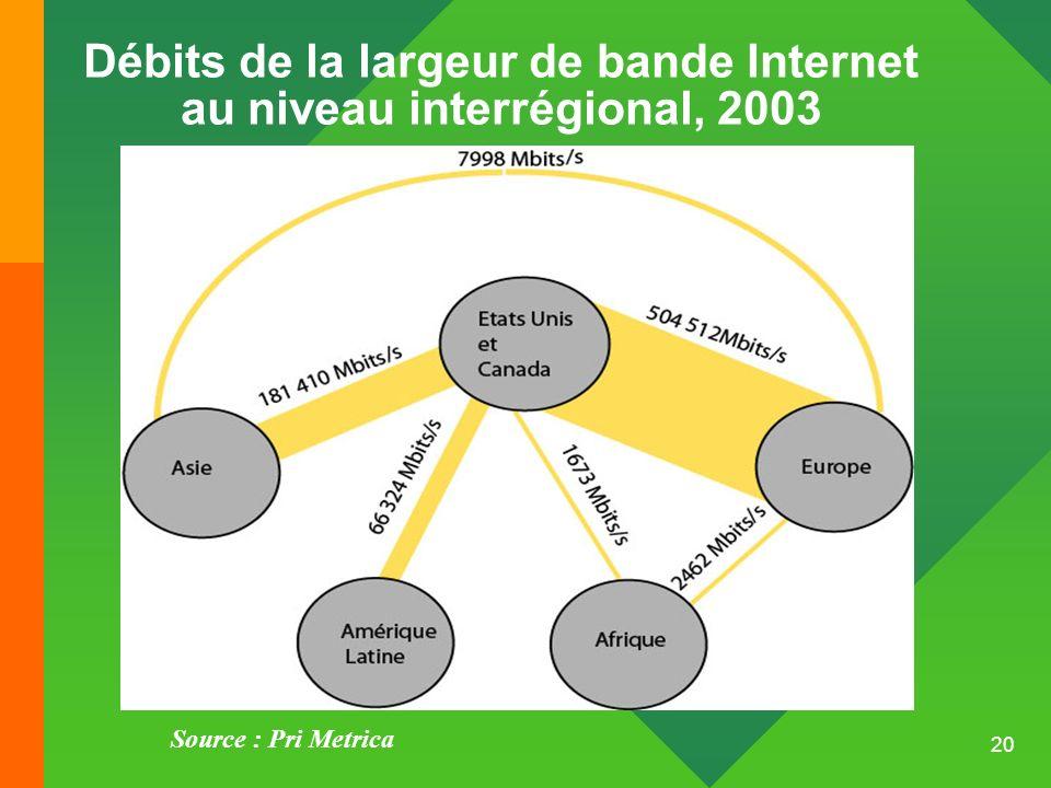 Débits de la largeur de bande Internet au niveau interrégional, 2003