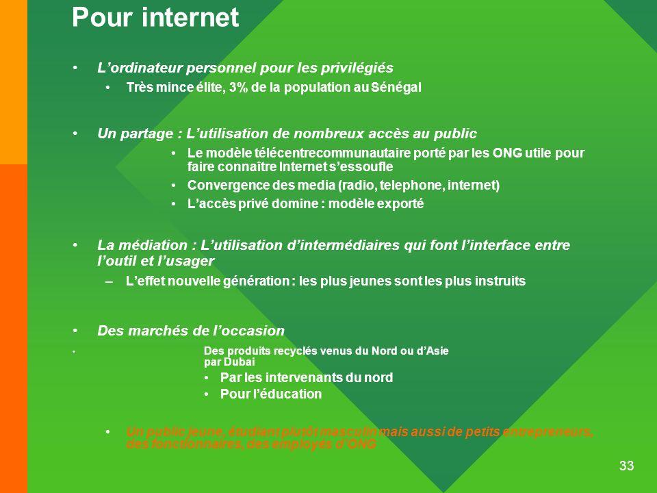 Pour internet L'ordinateur personnel pour les privilégiés