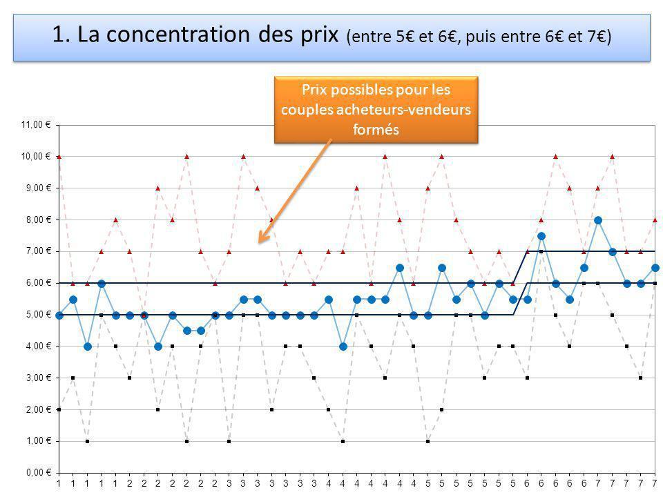 1. La concentration des prix (entre 5€ et 6€, puis entre 6€ et 7€)