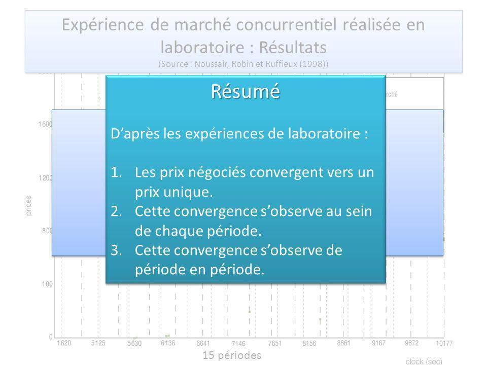 Expérience de marché concurrentiel réalisée en laboratoire : Résultats