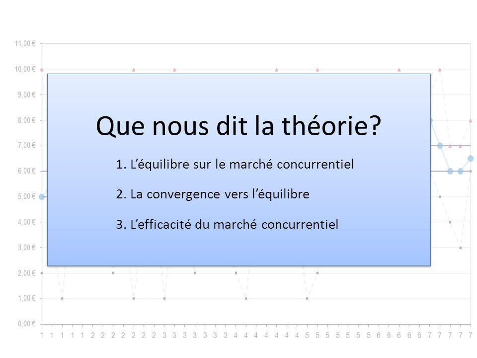 Que nous dit la théorie 1. L'équilibre sur le marché concurrentiel