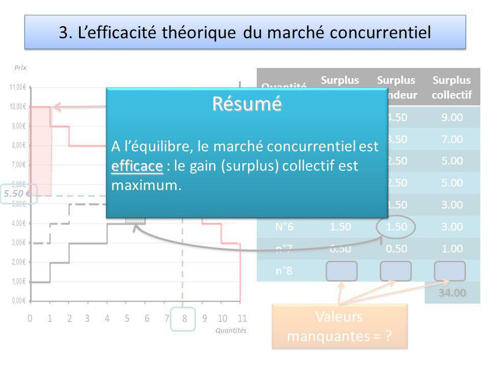 3. L'efficacité théorique du marché concurrentiel