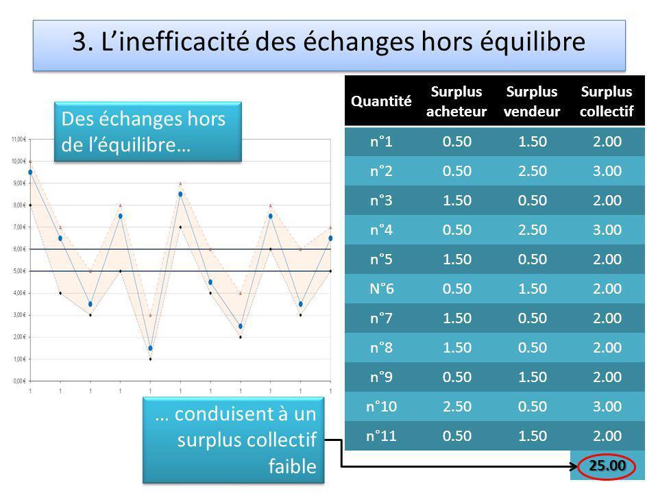 3. L'inefficacité des échanges hors équilibre