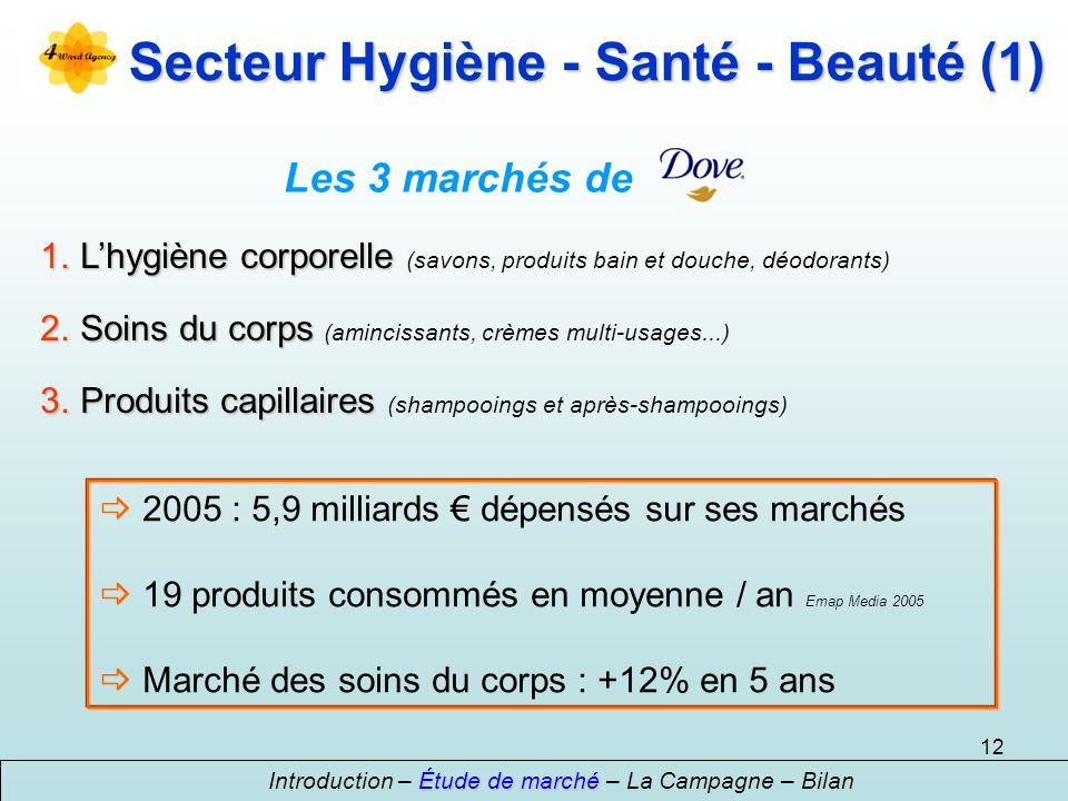 Secteur Hygiène - Santé - Beauté (1)