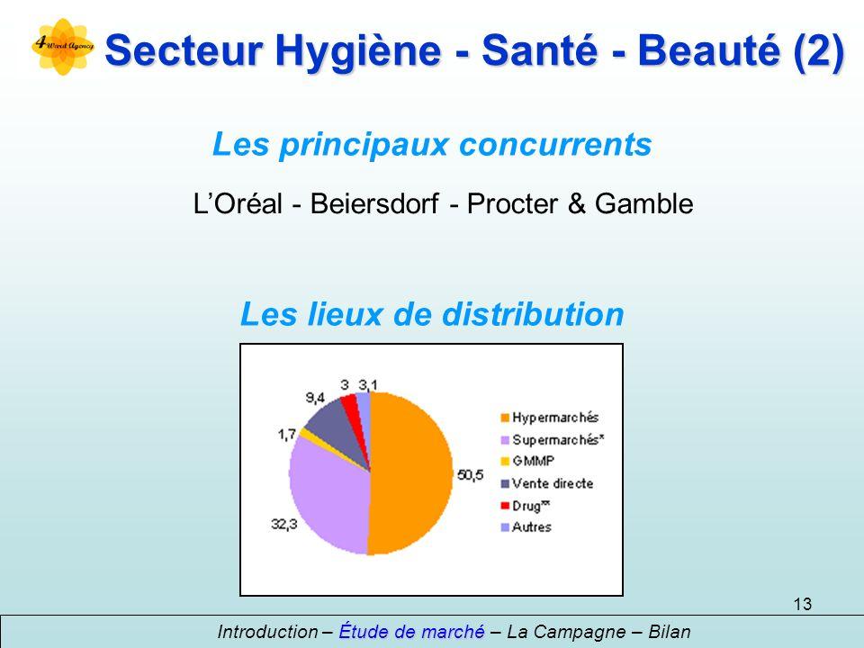 Secteur Hygiène - Santé - Beauté (2)