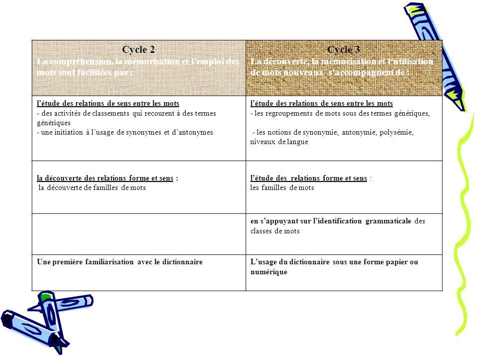 Cycle 2 La compréhension, la mémorisation et l'emploi des mots sont facilitées par : Cycle 3.