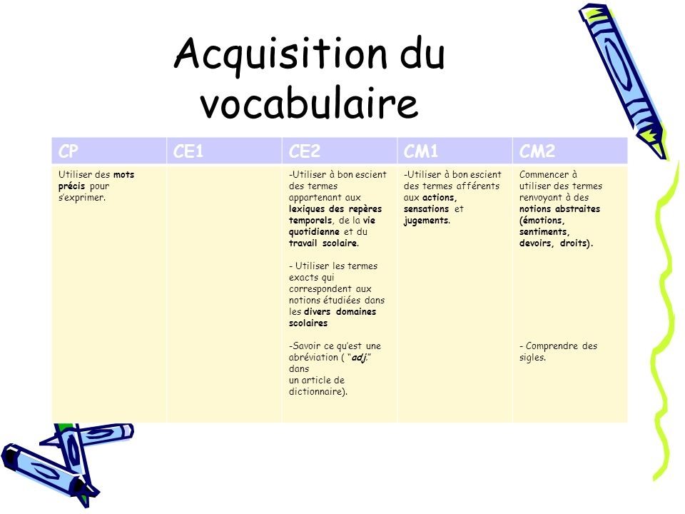 Acquisition du vocabulaire
