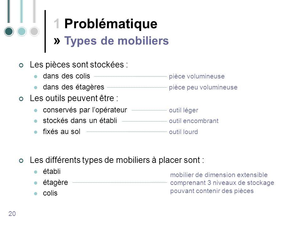 1 Problématique » Types de mobiliers