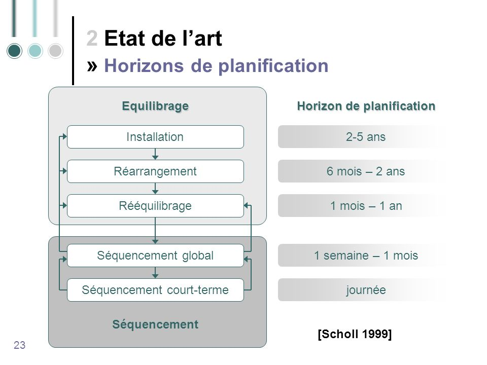 Horizon de planification