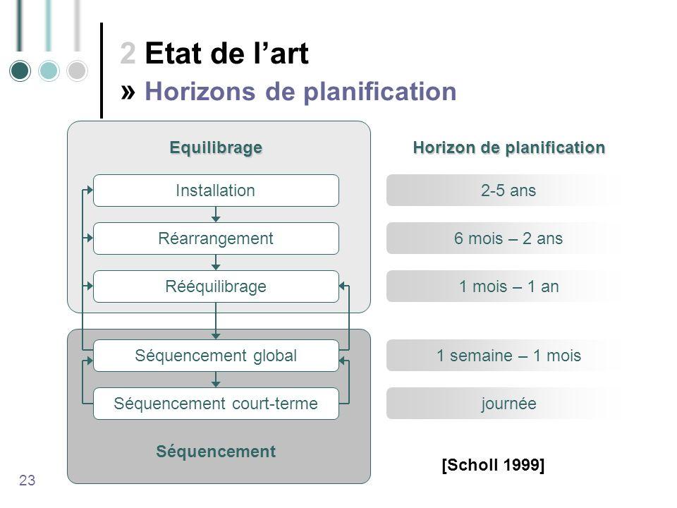 Horizon de planification