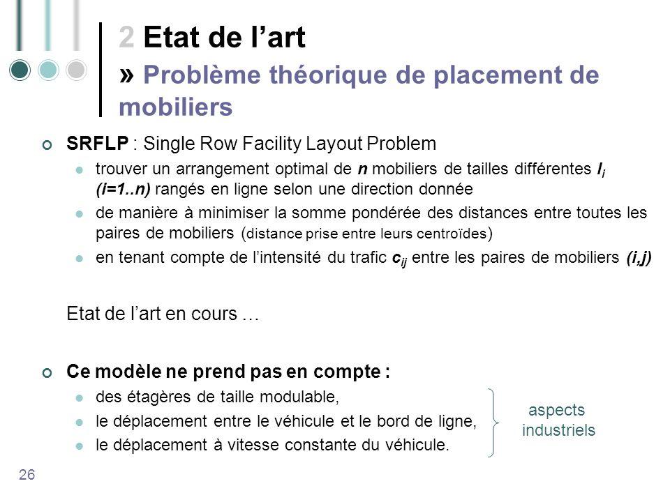 2 Etat de l'art » Problème théorique de placement de mobiliers