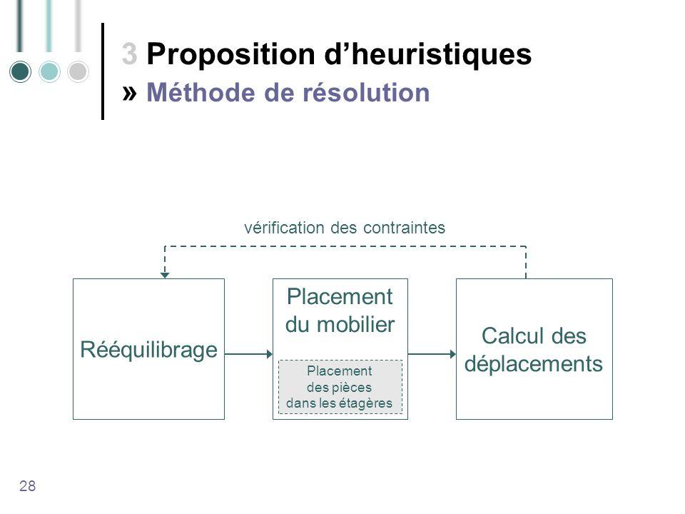 3 Proposition d'heuristiques » Méthode de résolution
