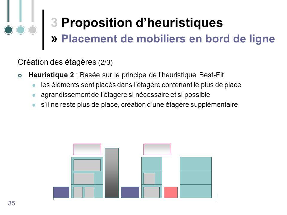 3 Proposition d'heuristiques » Placement de mobiliers en bord de ligne