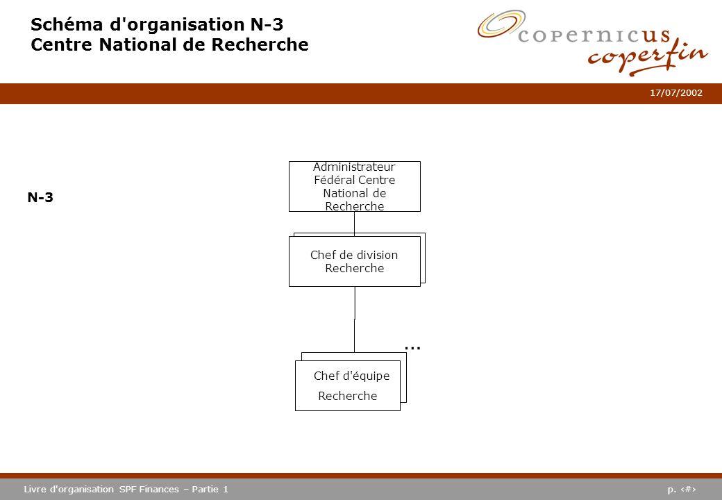Schéma d organisation N-3 Centre National de Recherche