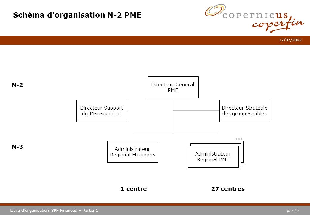 Schéma d organisation N-2 PME