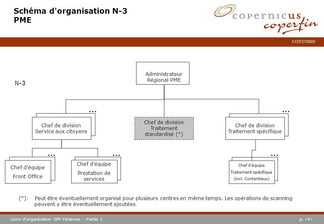 Schéma d organisation N-3 PME