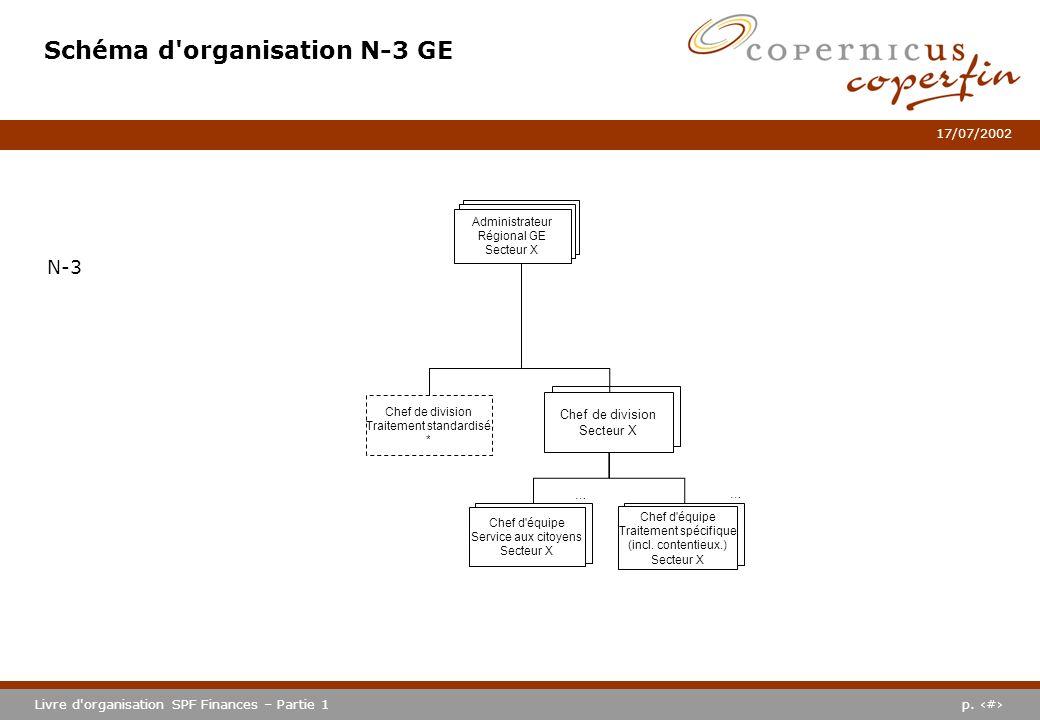 Schéma d organisation N-3 GE