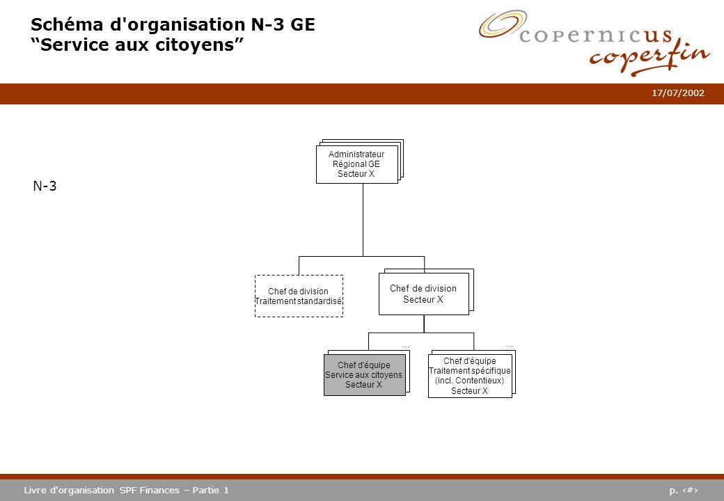 Schéma d organisation N-3 GE Service aux citoyens