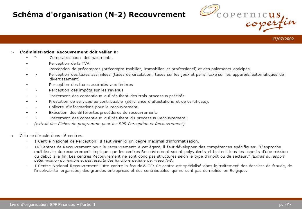 Schéma d organisation (N-2) Recouvrement