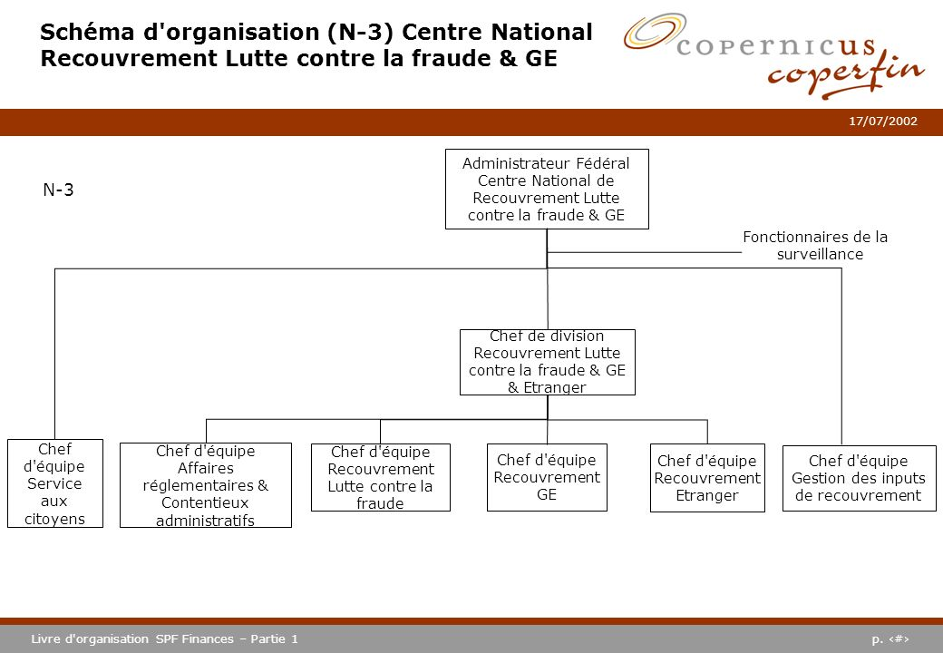 Schéma d organisation (N-3) Centre National Recouvrement Lutte contre la fraude & GE