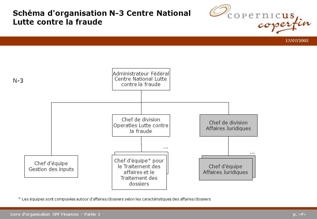 Schéma d organisation N-3 Centre National Lutte contre la fraude