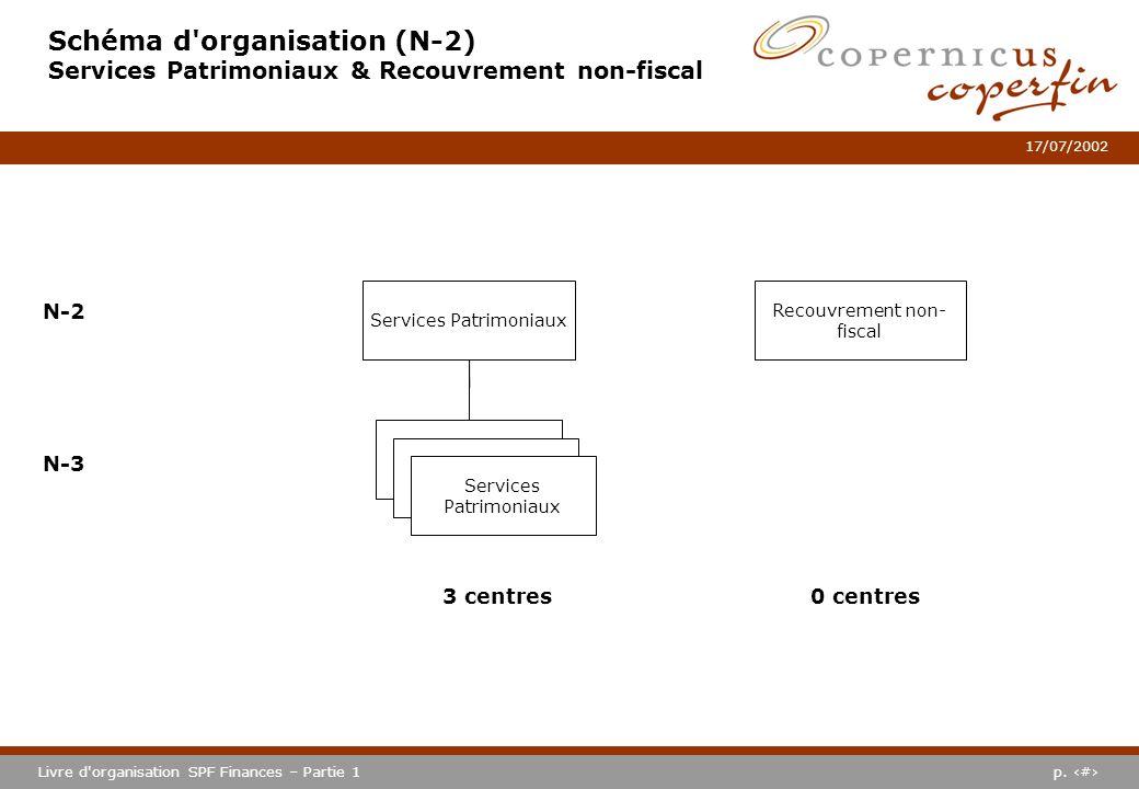 Schéma d organisation (N-2) Services Patrimoniaux & Recouvrement non-fiscal