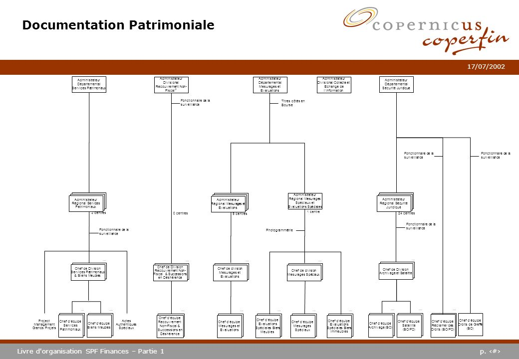Documentation Patrimoniale