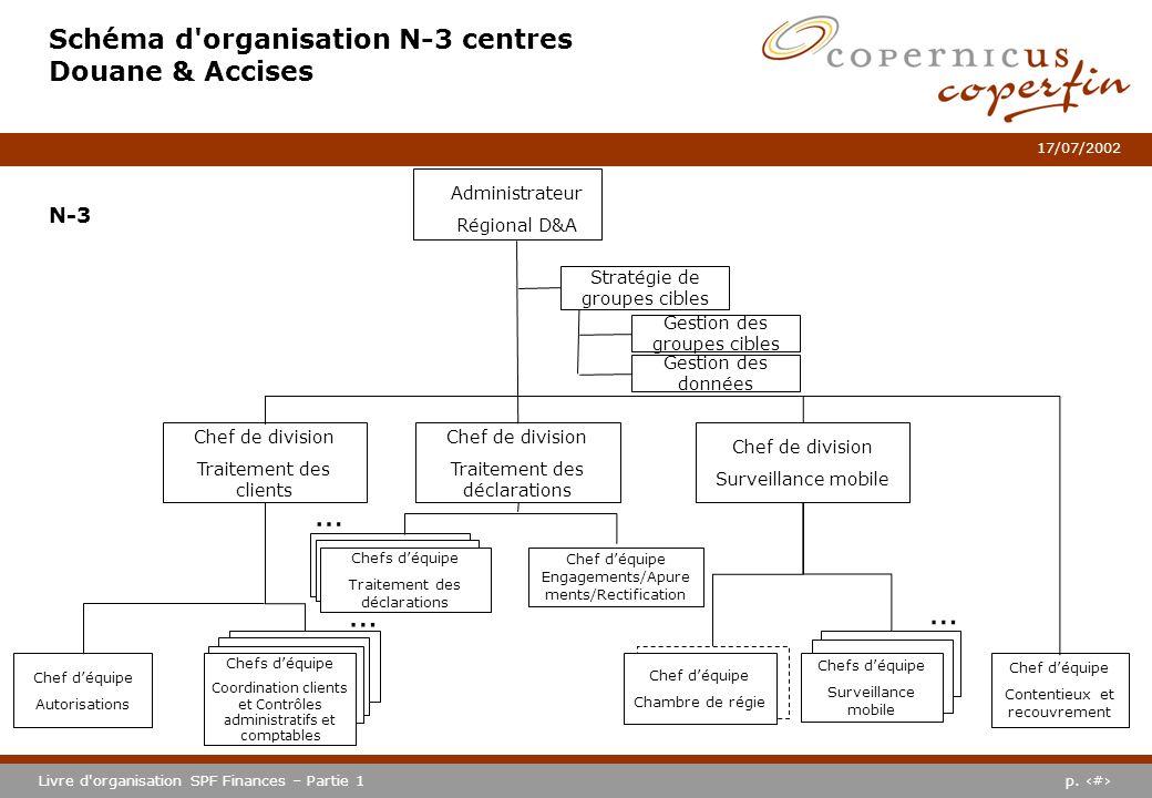 Schéma d organisation N-3 centres Douane & Accises