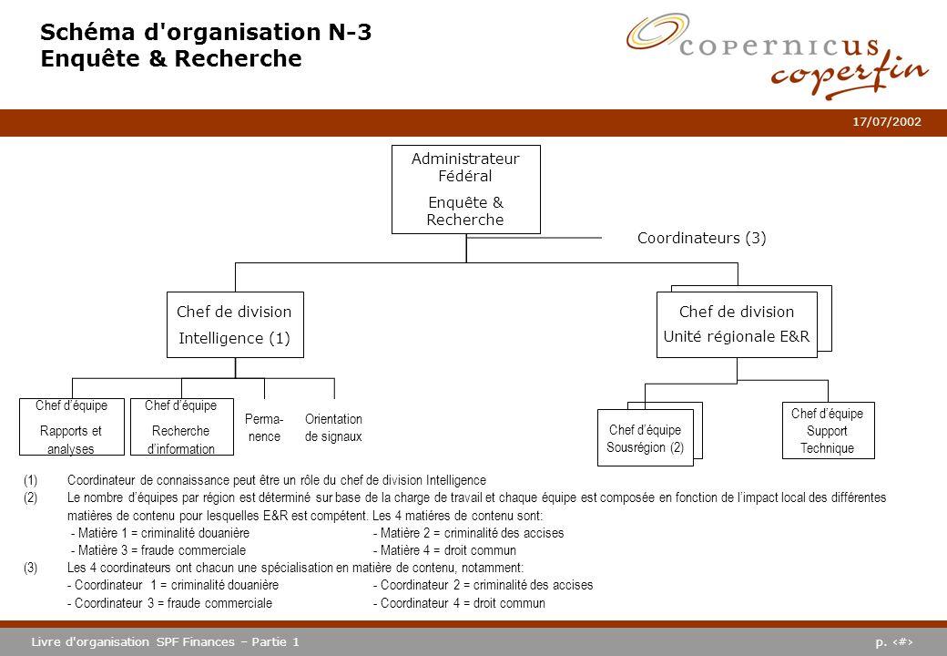 Schéma d organisation N-3 Enquête & Recherche