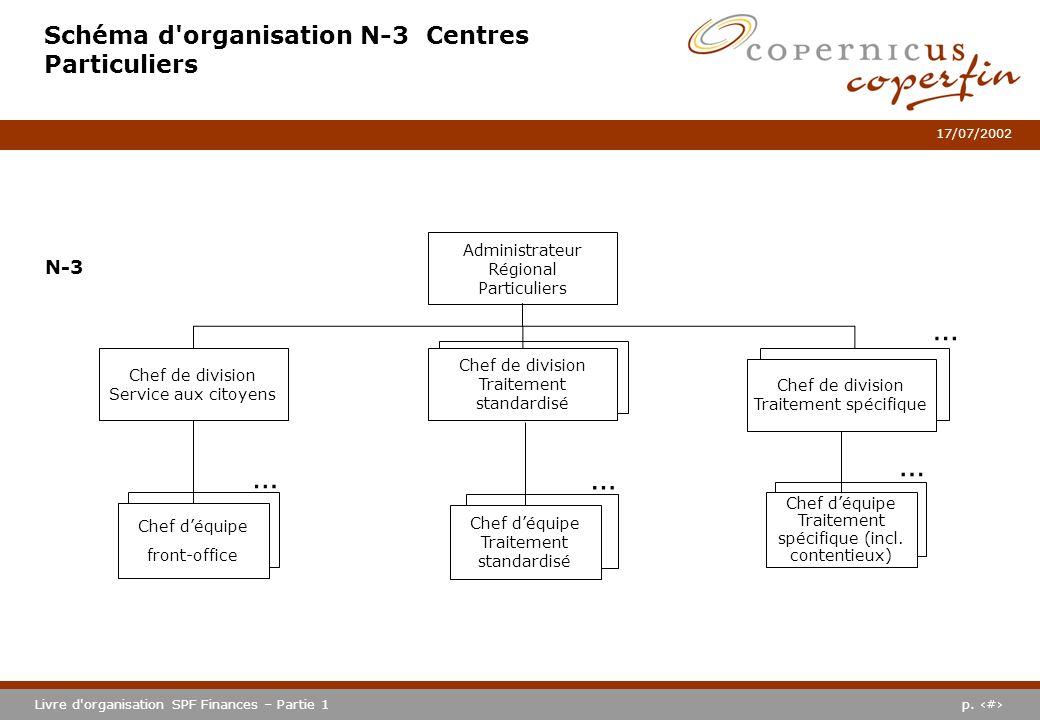 Schéma d organisation N-3 Centres Particuliers