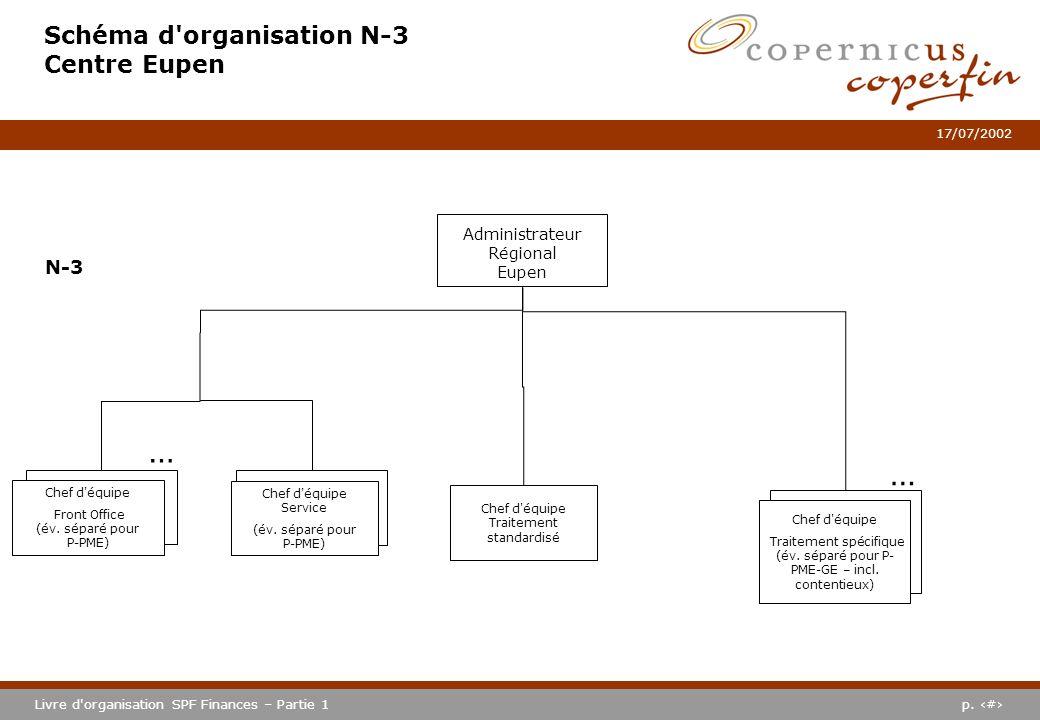 Schéma d organisation N-3 Centre Eupen