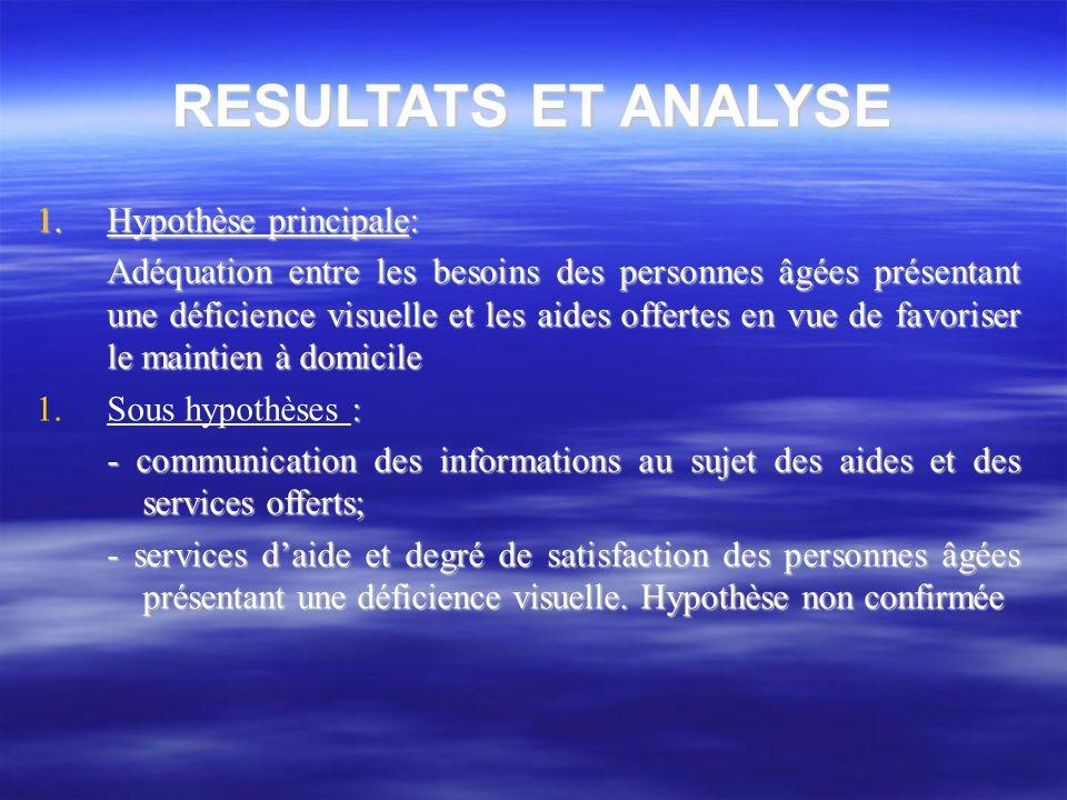 RESULTATS ET ANALYSE 1. Hypothèse principale: