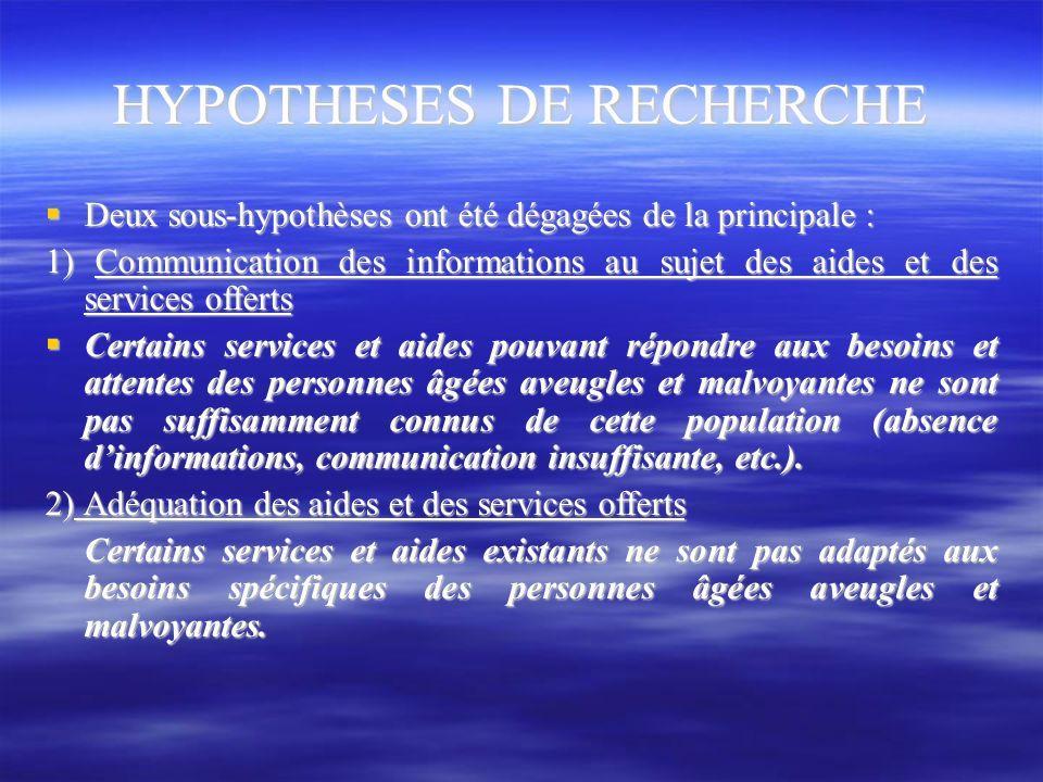 HYPOTHESES DE RECHERCHE