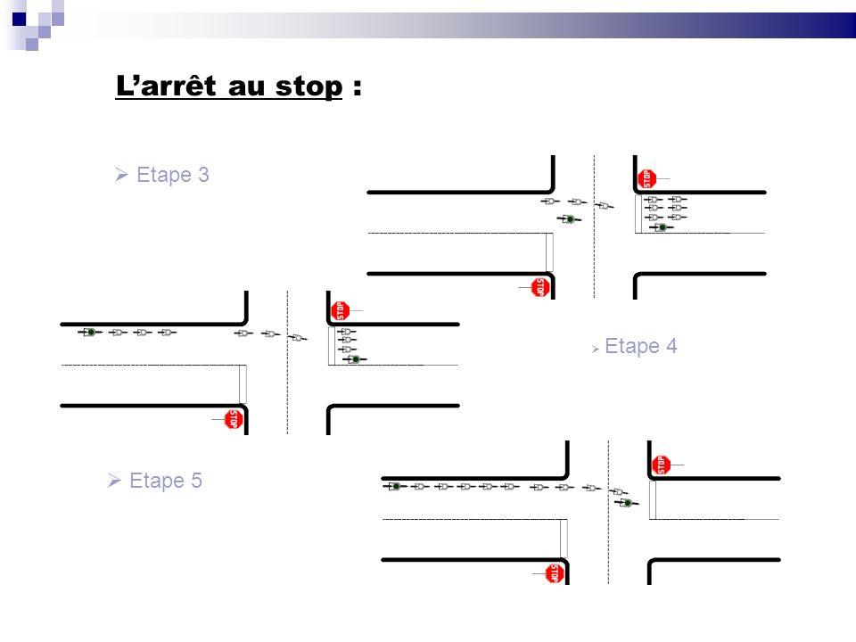 L'arrêt au stop : Etape 3 Etape 4 Etape 5