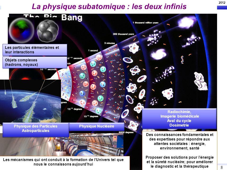 La physique subatomique : les deux infinis
